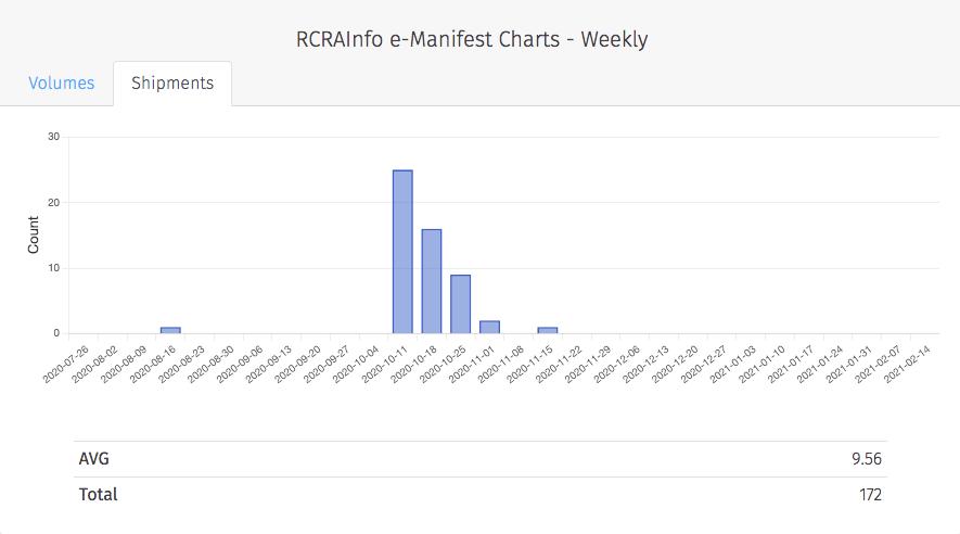 RCRAInfo e-Manifests Charts Weekly