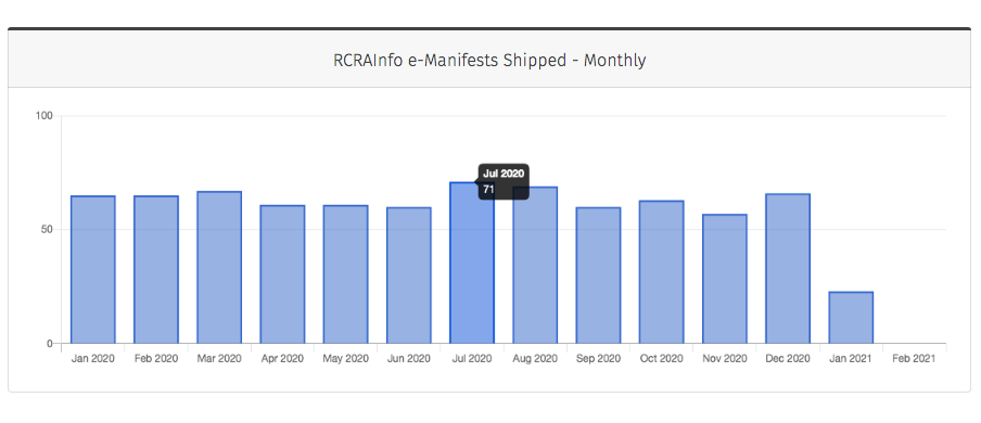RCRAInfo e-Manifests Shipped Monthly