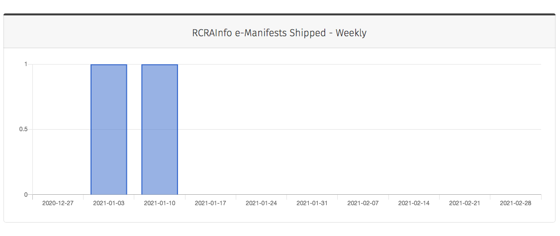 RCRAInfo e-Manifests Shipped Weekly