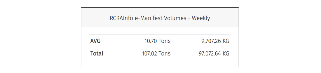 RCRAInfo e-manifests weekly averages and totals of waste in tons