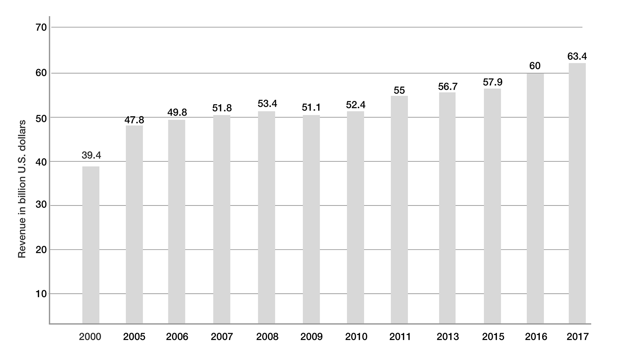 United States waste industry revenue 2000 to 2017