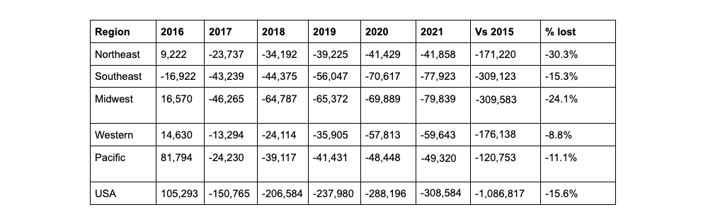 loss of landfill space across USA since 2015