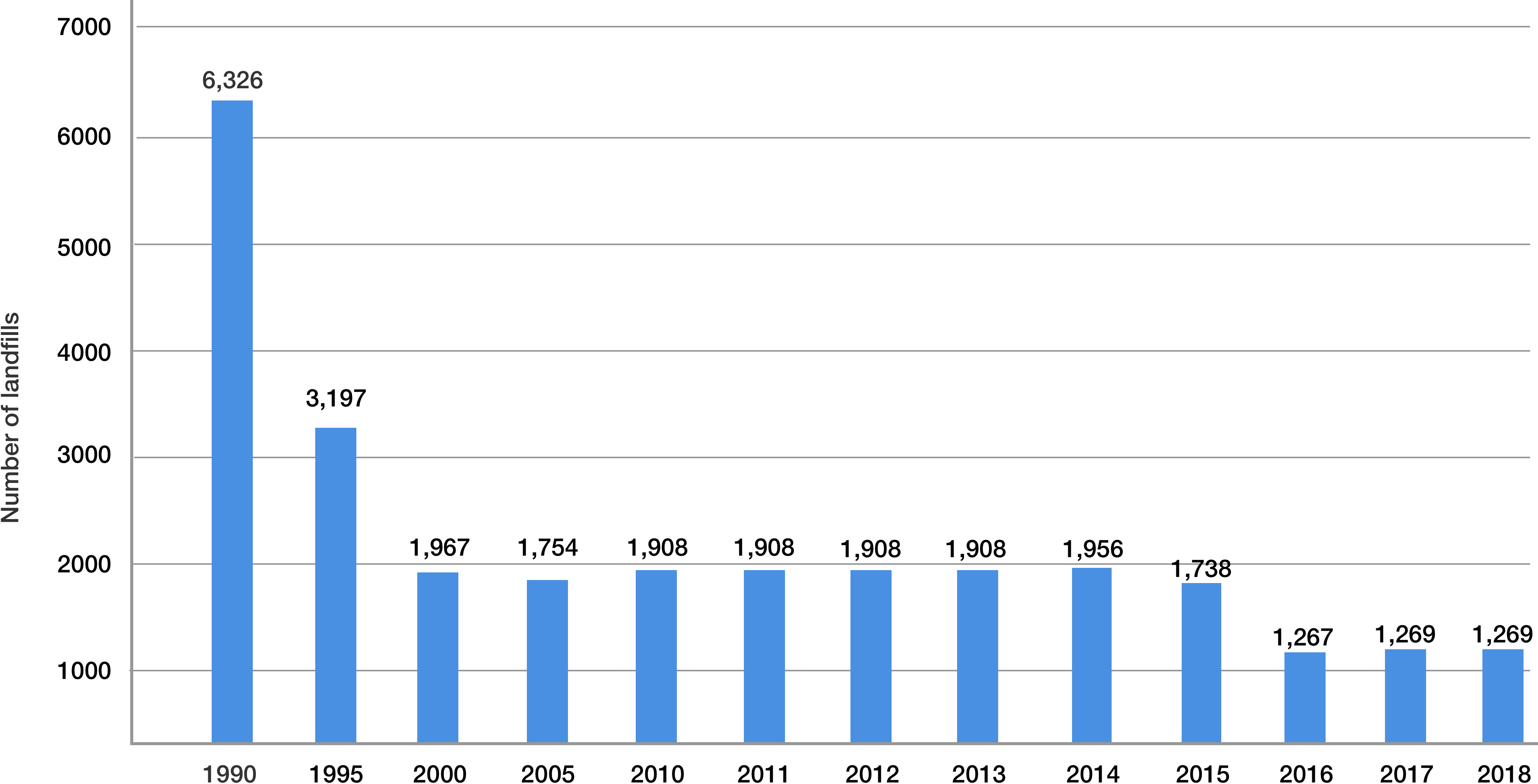 Number of landfills in the US 1990 to 2018