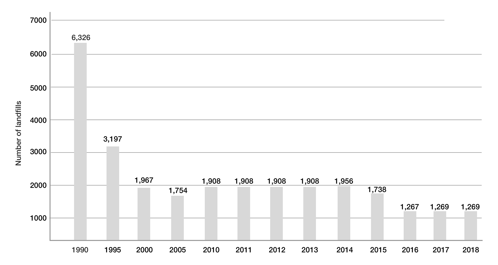 Number of Landfills in the United States from 1990 to 2018