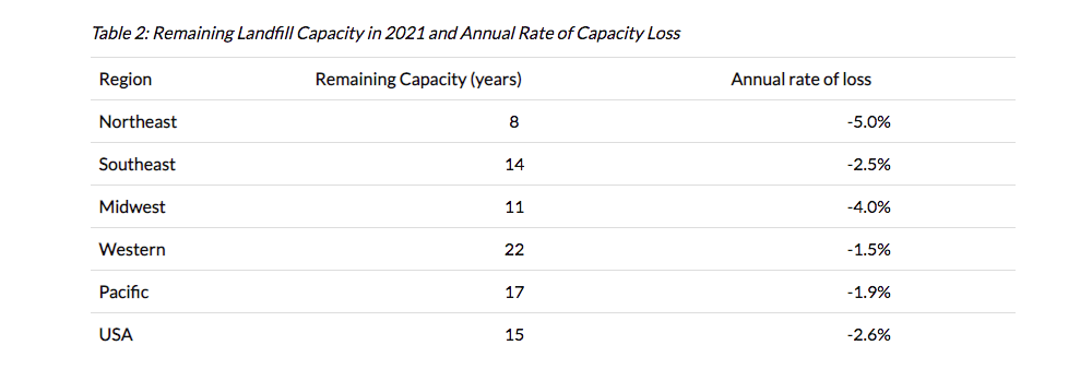 Remaining United States landfill capacity 2021