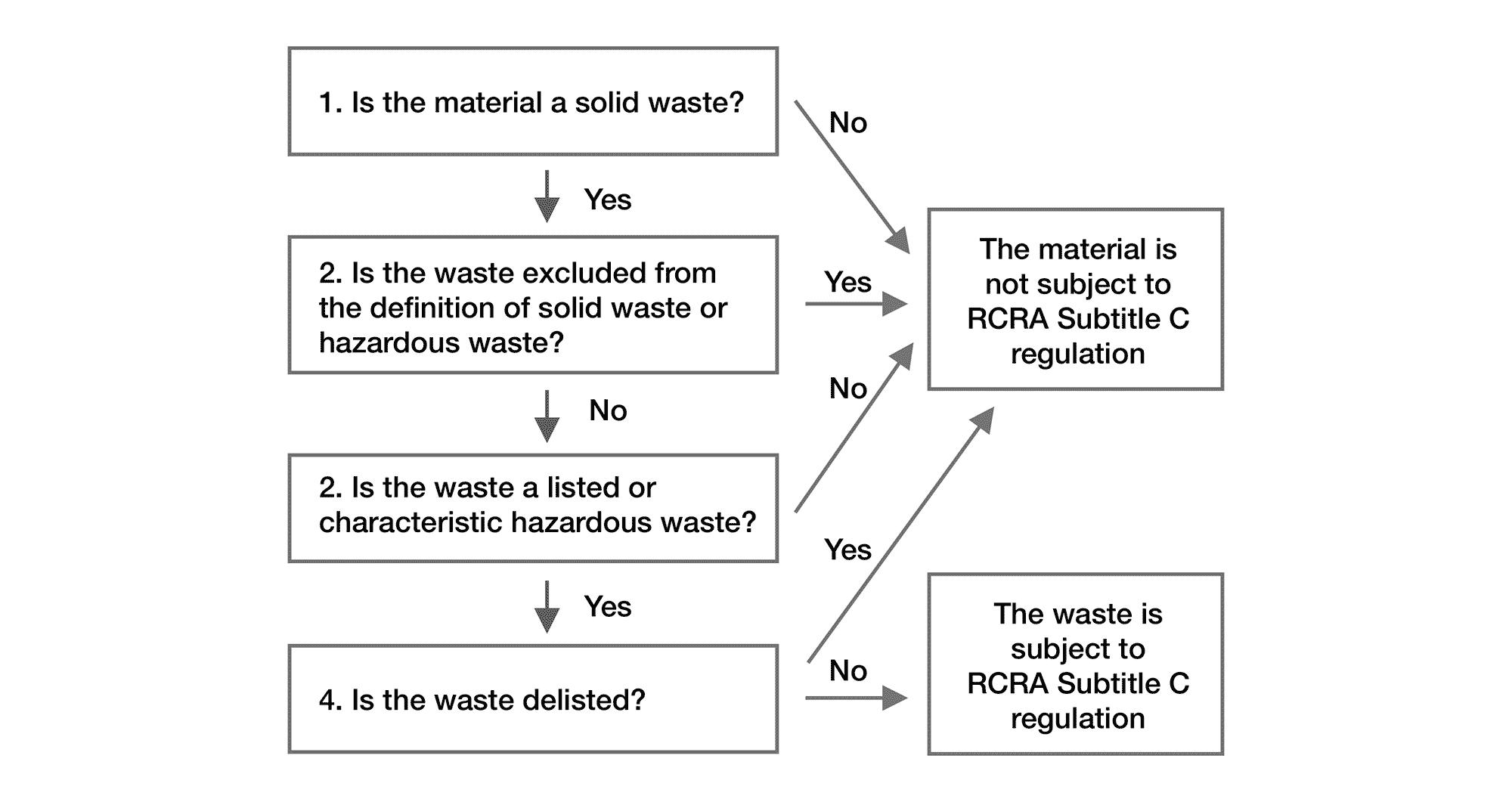 hazardous waste identification process diagram