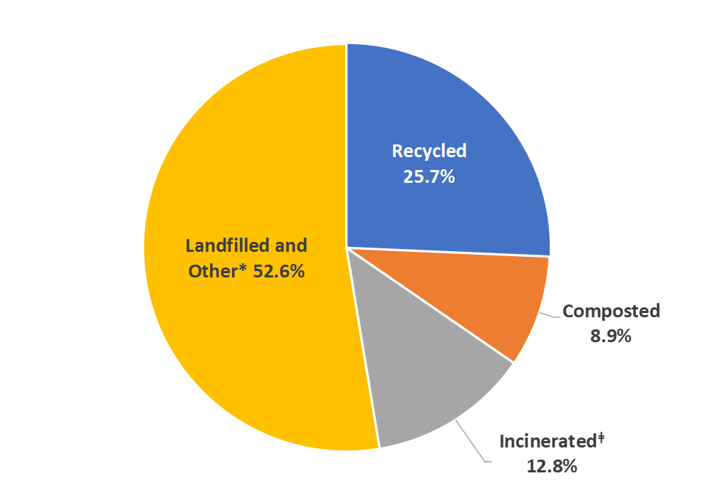 where US waste goes pie chart