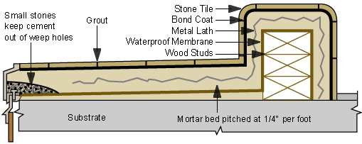 West Coast Hot Mop How To Tile A Hot Mopped Shower Pan
