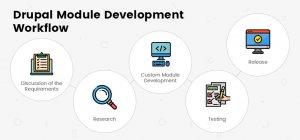 Drupal Module Development Workflow