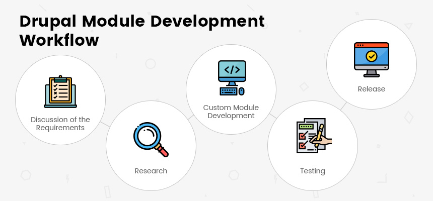 Drupal Module Development Workflow