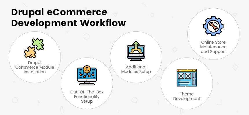 Drupal eCommerce Development Workflow