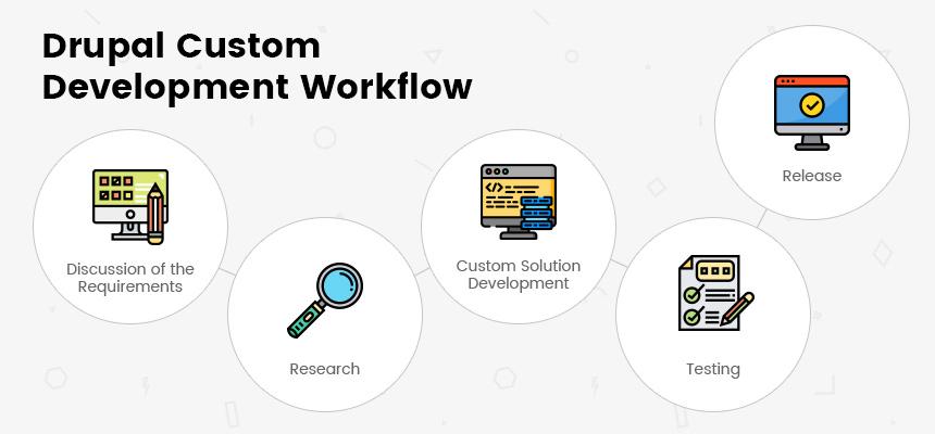 Drupal Custom Development Workflow