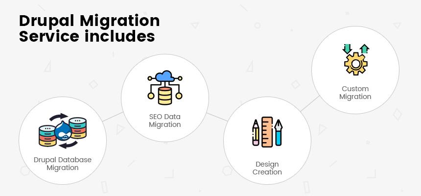 Drupal Migration Service Includes