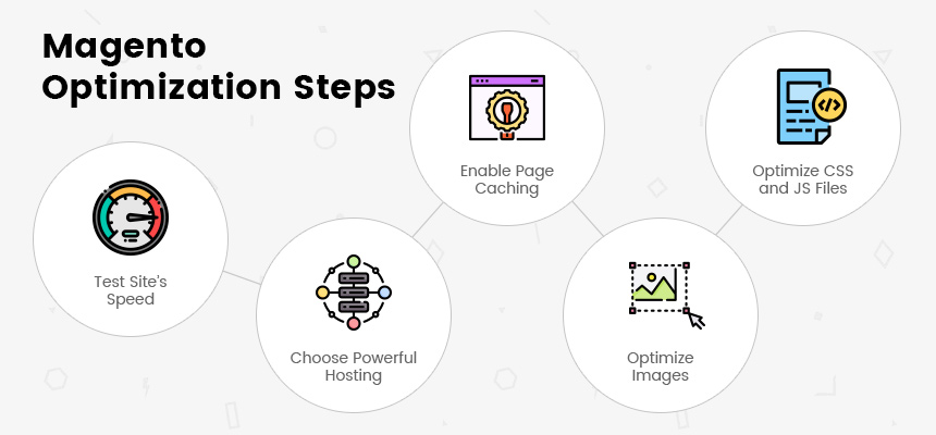 Magento Optimization Steps