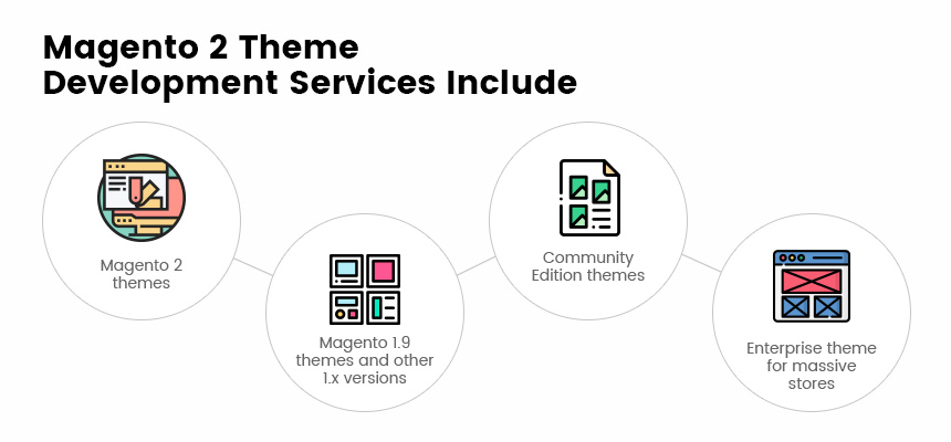 Magento 2 Theme Development Services Include
