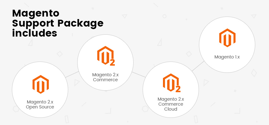 Magento Support Package Includes