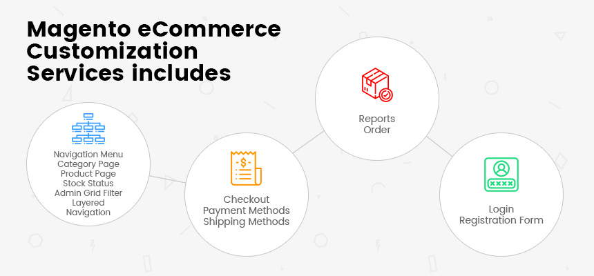 Magento eCommerce Customization services includes: Navigation Menu - Category Page - Product Page - Stock Status - Admin Grid Filter - Layered Navigation; Checkout - Payment Methods - Shipping Methods Reports - Order; Login - Registration Form.