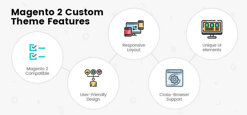 Magento 2 Custom Theme Features