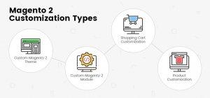 Magento 2 Customization Types