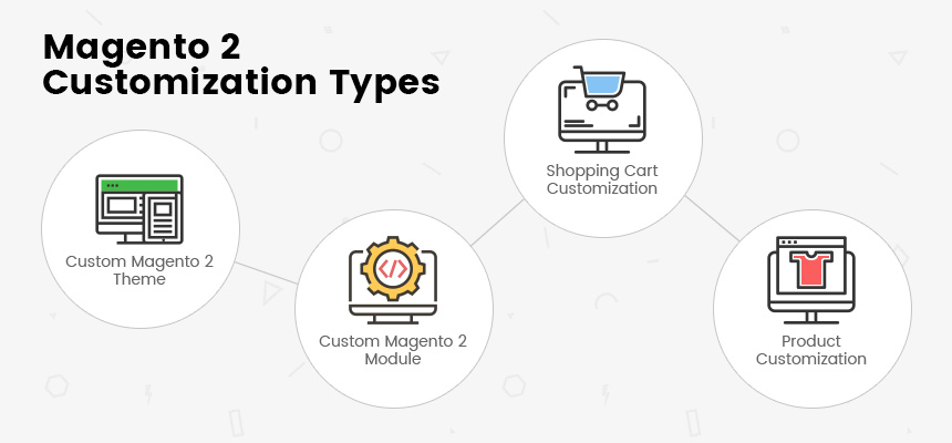 Magento 2 Customization Types