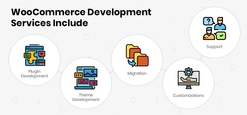 WooCommerce Development Services Include
