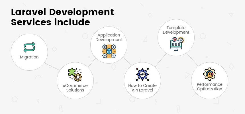 Laravel Development Services Include