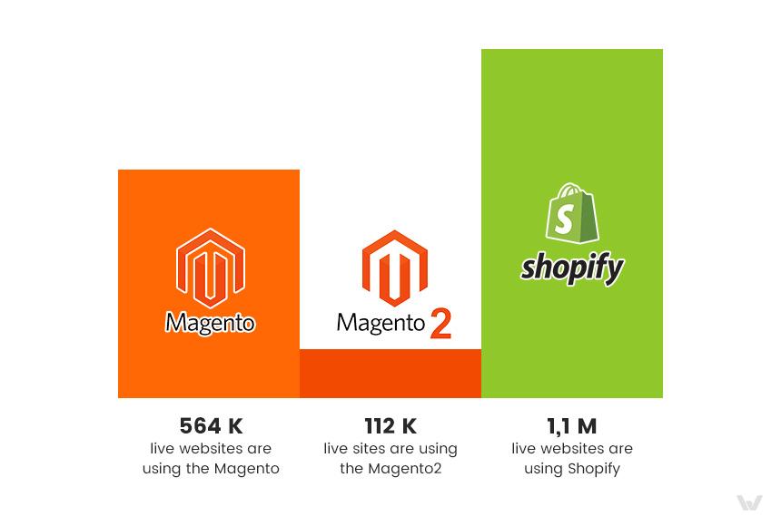 Magento vs Shopify: Usage Statistics