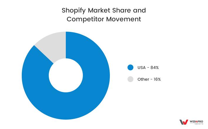 Shopify Market Share