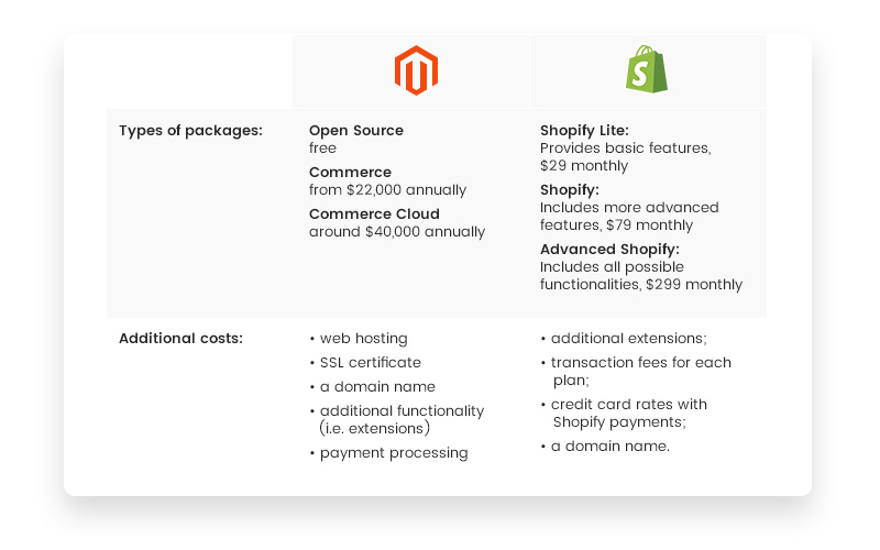 Magento vs Shopify: Packages and Pricing