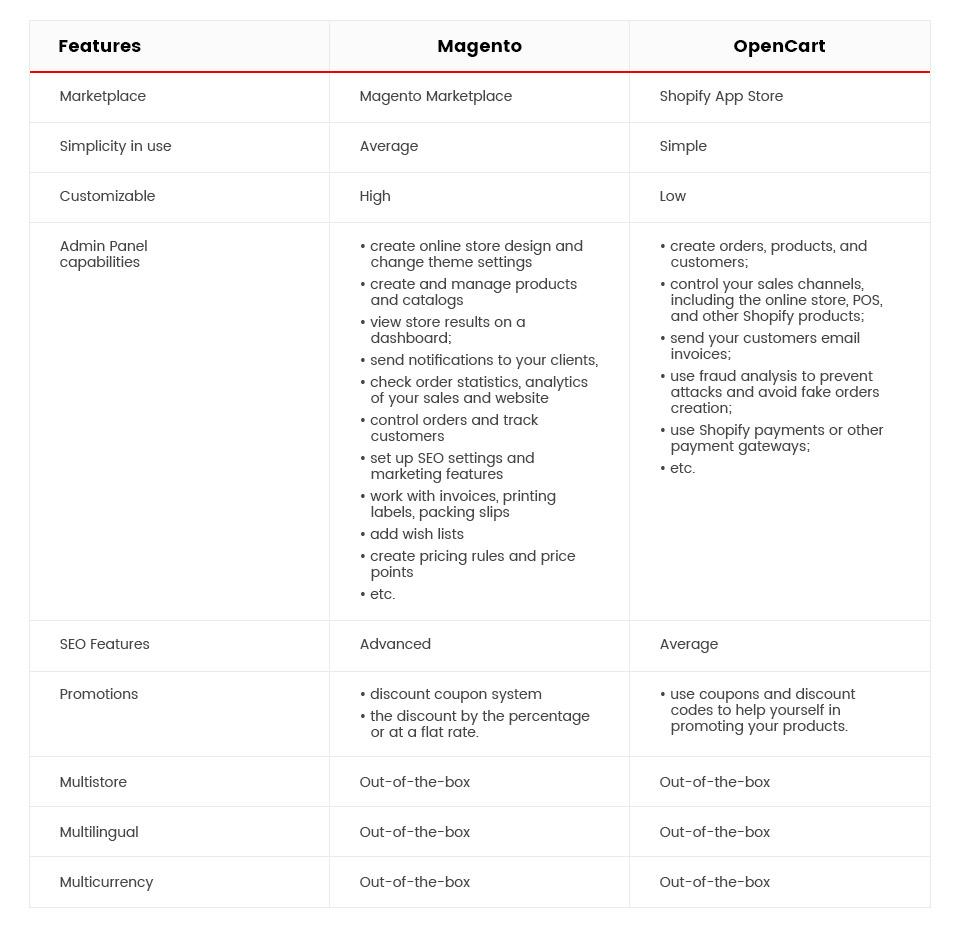 magento vs shopify platform features comparison