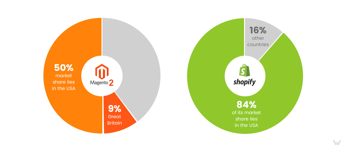Magento 2 or Shopify: Market Share