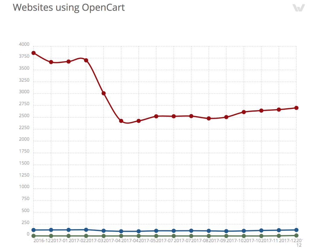 Usage of OpenCart