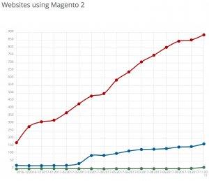 Magento 2 usage