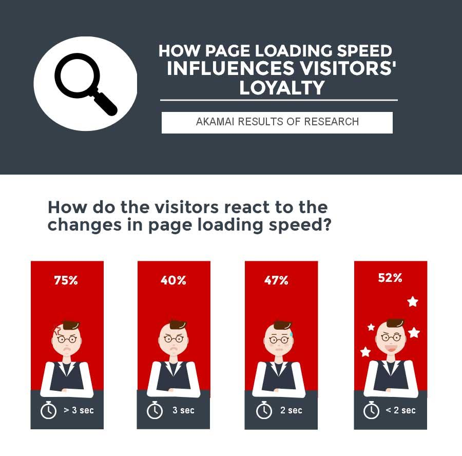 page loading speed and visitors' loyalty