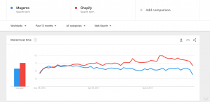 Magento and Shopify worldwide