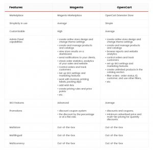 Infographics: OpenCart vs Magento Features Comparison