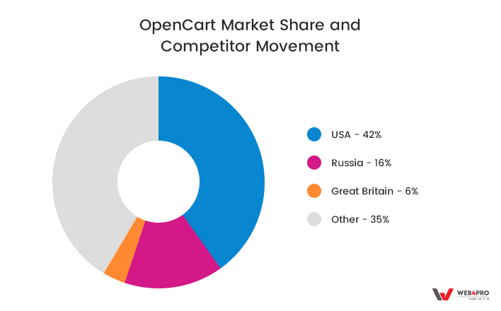 Opencart Market Share