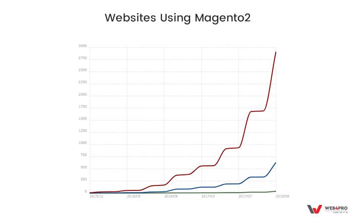 Usage of Magento 2