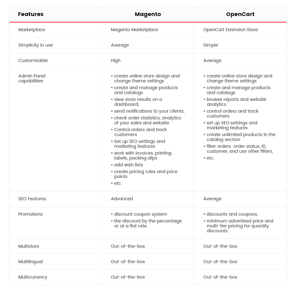 Infographics: OpenCart vs Magento Features Comparison