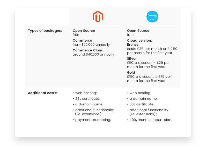 Magento vs OpenCart: Packages and Pricing