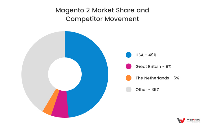 Magento 2 Usage by Countries