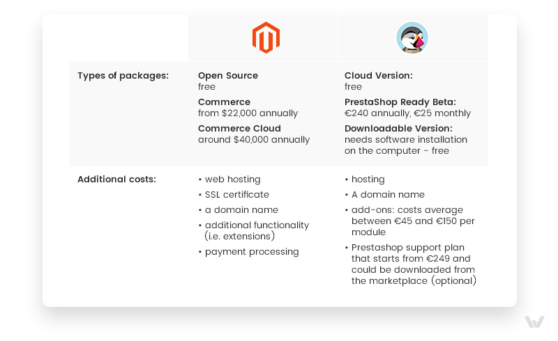 Magento 2 and PrestaShop: Packages and Pricing