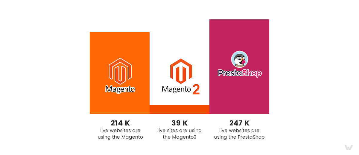 The Number of Websites on Magento vs PrestaShop