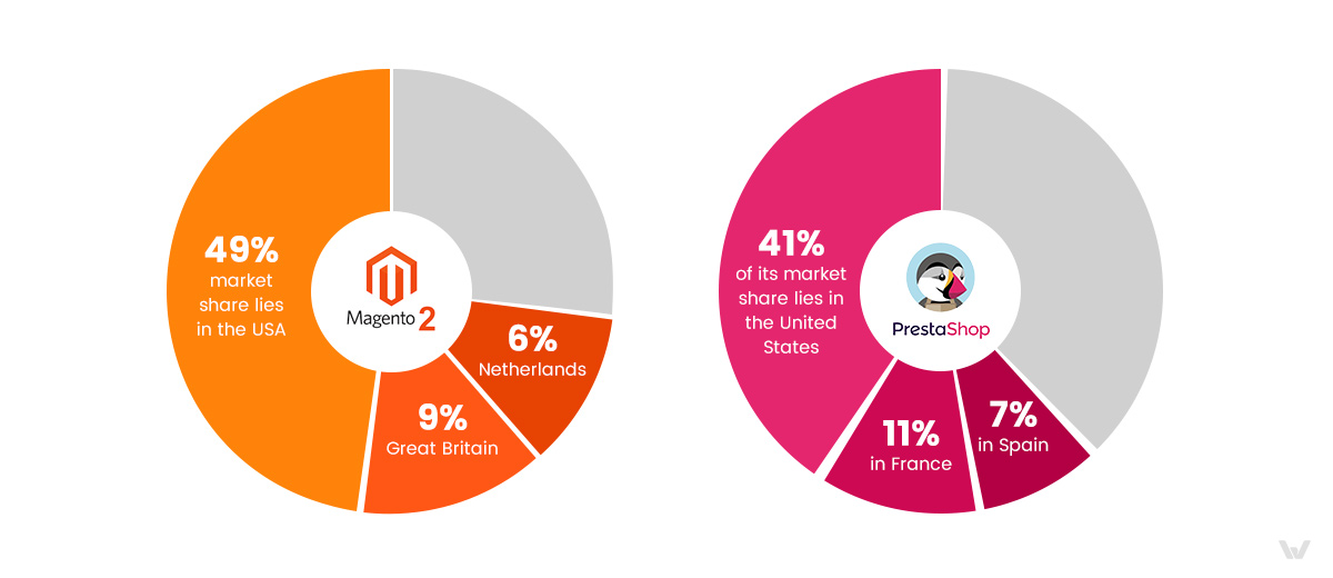 Market Share Magento 2 and PrestaShop