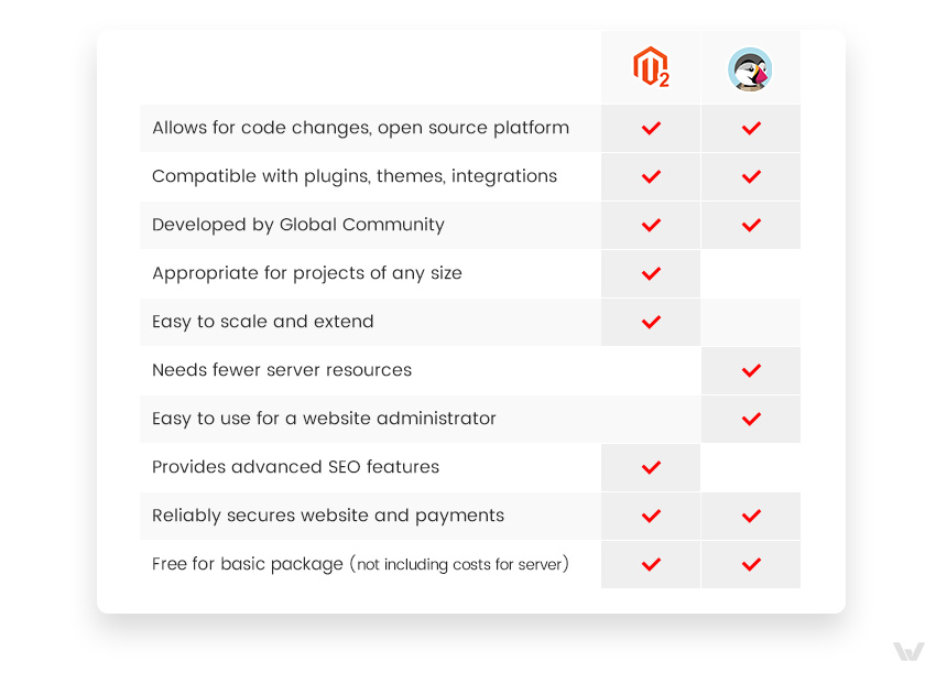 Magento 2 vs. PrestaShop Comparison