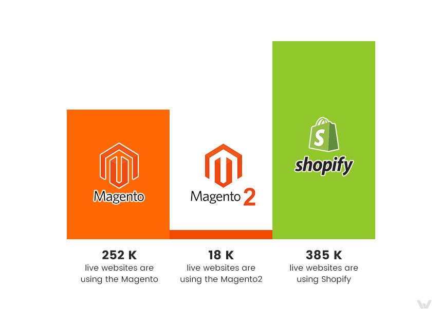 Mageno 2 vs Shopify vs Magento