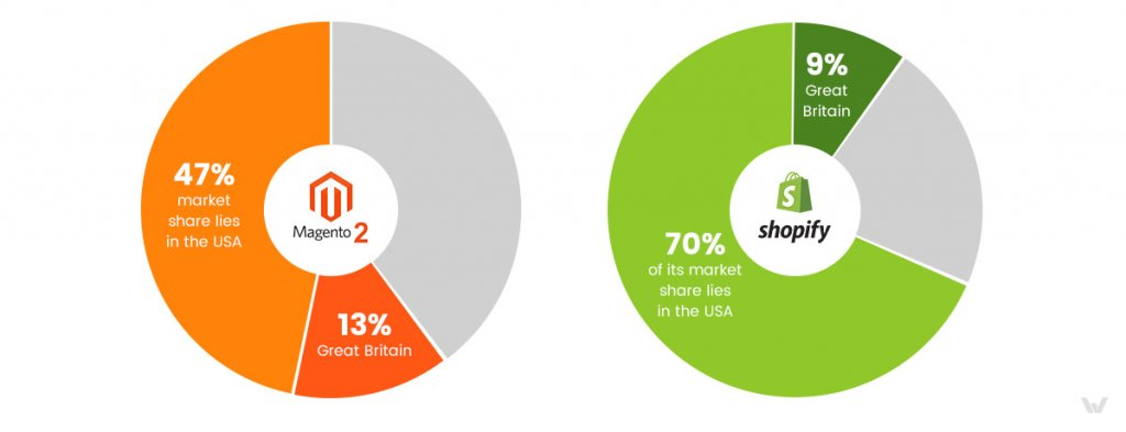 Magento 2 or Shopify market share