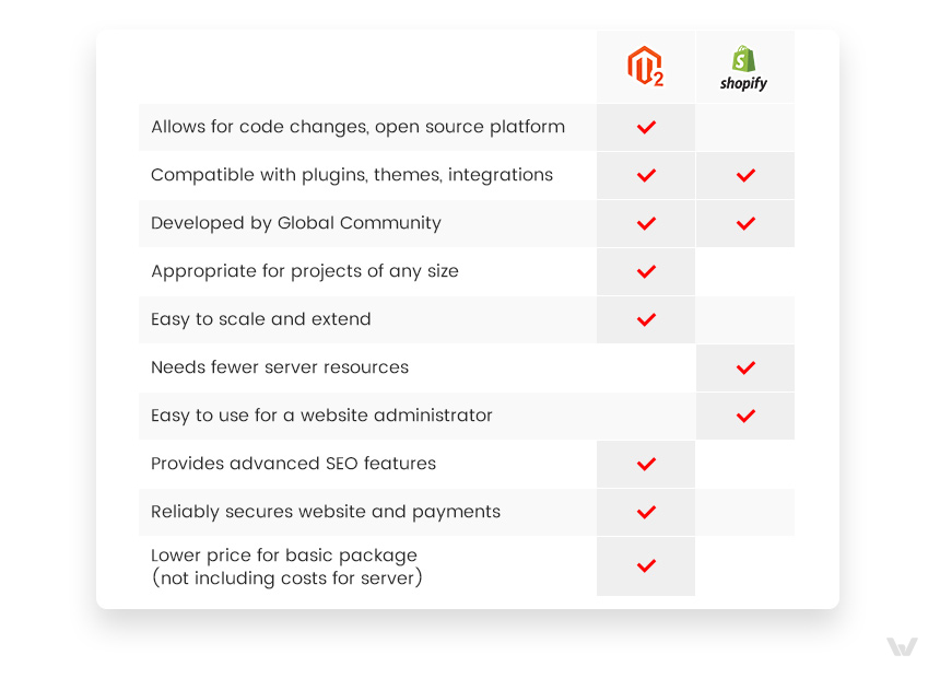 Difference between Shopify and Magento 2