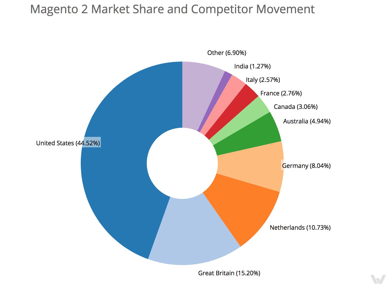 Market share Magento 2