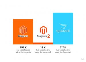 Magento 2 and OpenCart market share